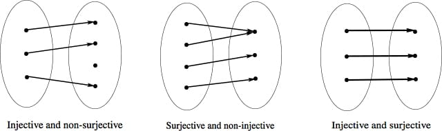 Diagrams of (non-)injective and (non-)surjective sets